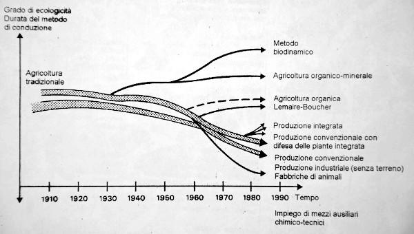 peculirita-biodinamica